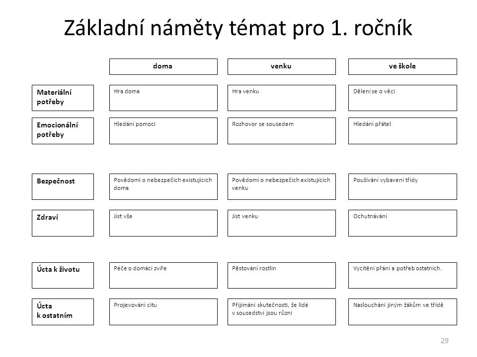 Základní náměty témat pro 1. ročník
