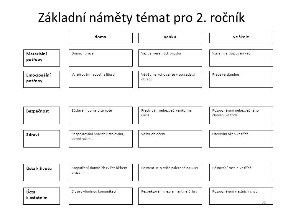 Základní náměty témat pro 2. ročník