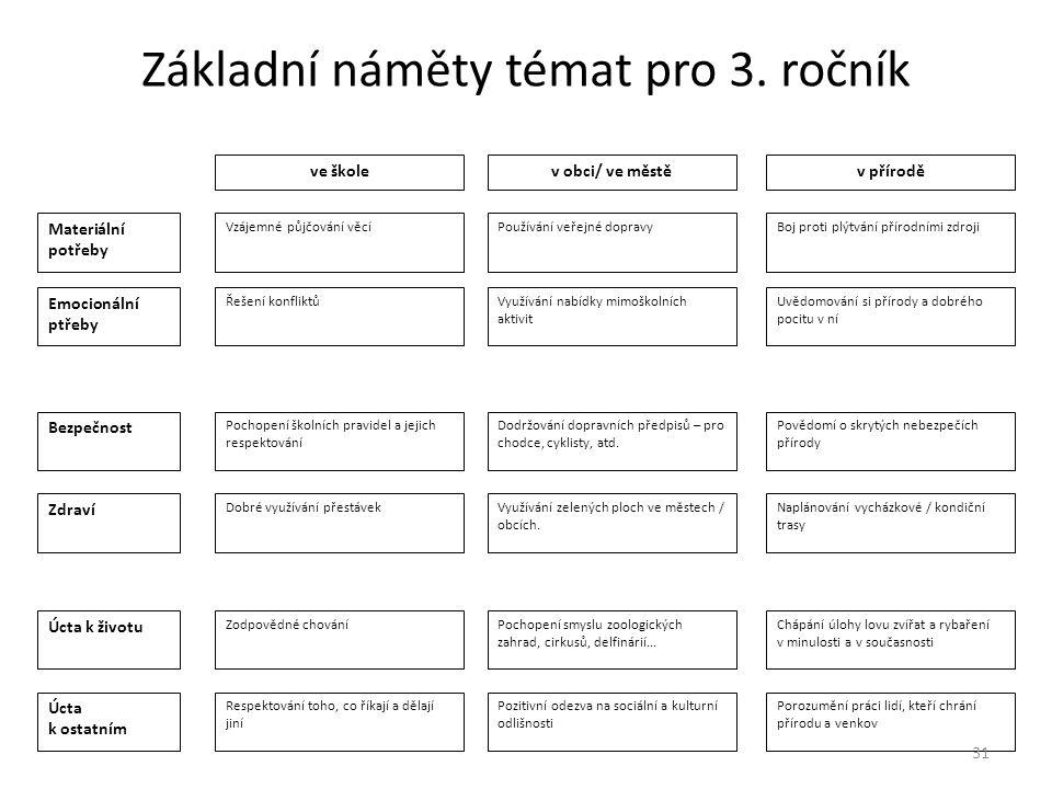 Základní náměty témat pro 3. ročník