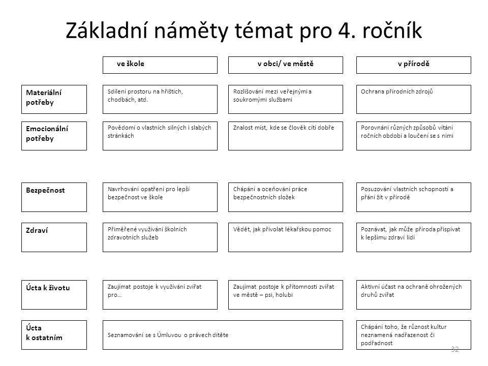 Základní náměty témat pro 4. ročník