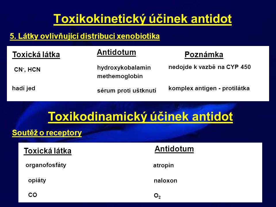 Toxikokinetický účinek antidot