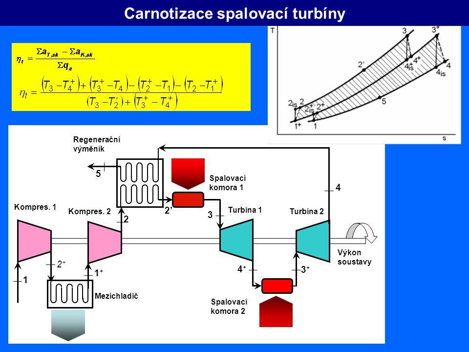 Carnotizace spalovací turbíny