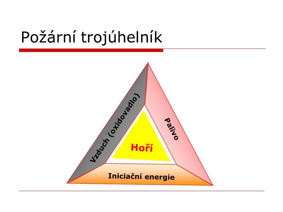 Požární trojúhelník Vzduch (oxidovadlo) Palivo Hoří Iniciační energie