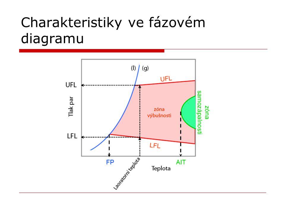 Charakteristiky ve fázovém diagramu