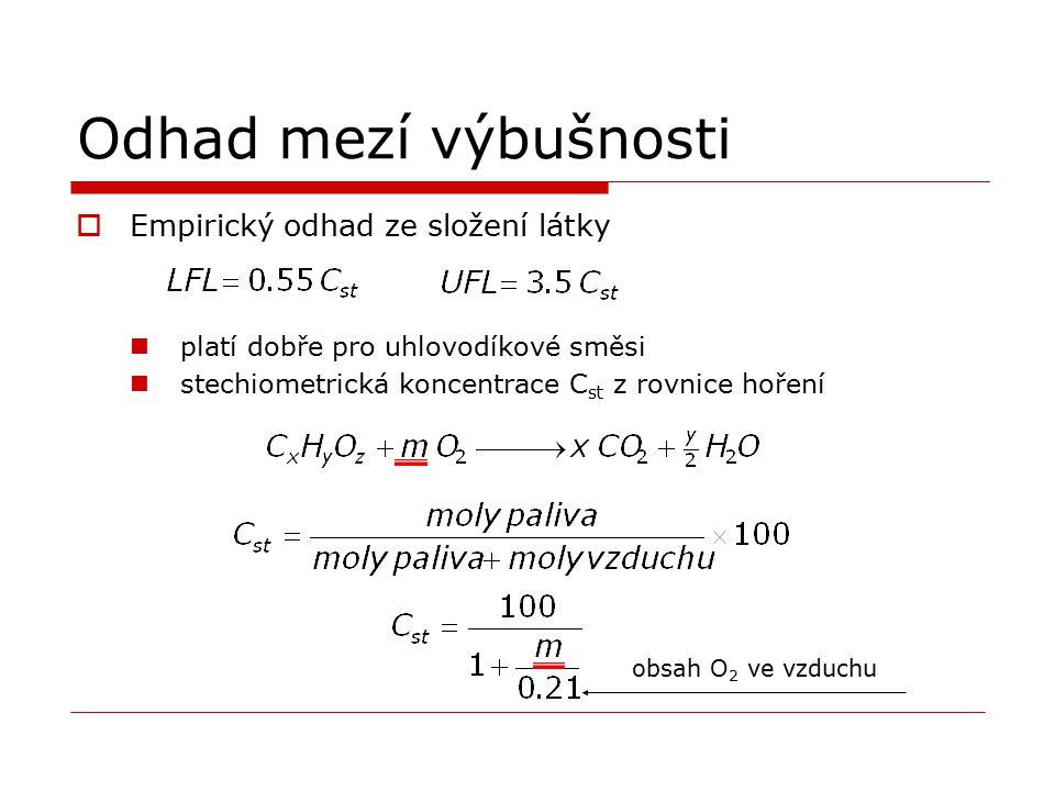 Odhad mezí výbušnosti Empirický odhad ze složení látky