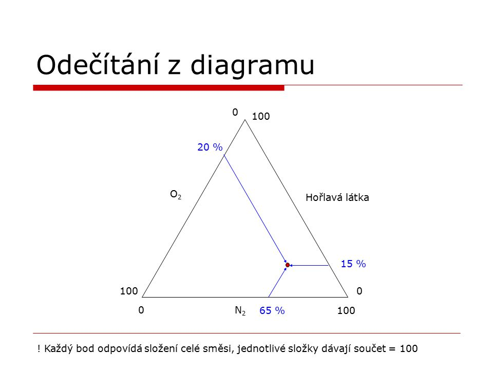Odečítání z diagramu 100 20 % O2 Hořlavá látka 15 % 100 N2 65 % 100
