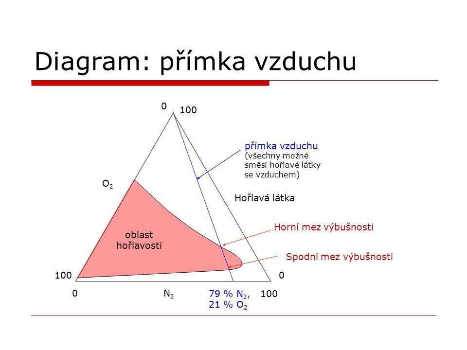 Diagram: přímka vzduchu