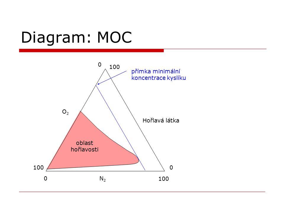 Diagram: MOC 100 přímka minimální koncentrace kyslíku O2 Hořlavá látka