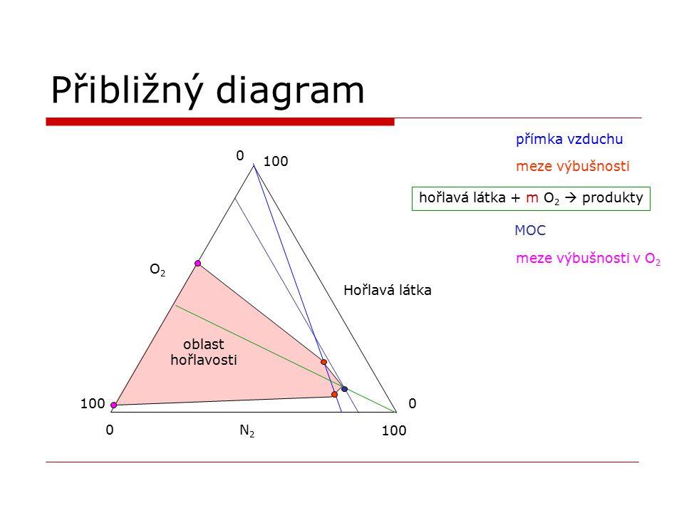 Přibližný diagram přímka vzduchu 100 meze výbušnosti