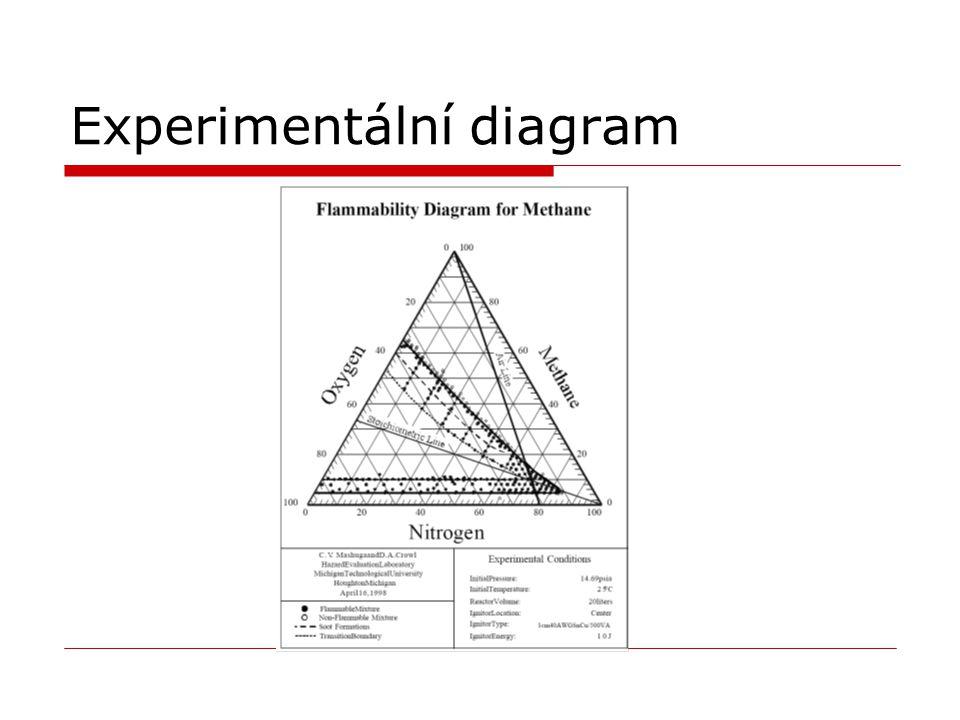 Experimentální diagram