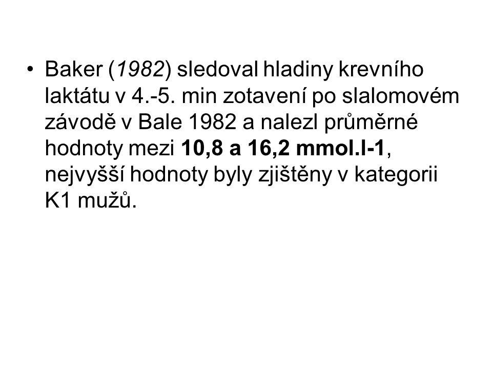 Baker (1982) sledoval hladiny krevního laktátu v 4. -5