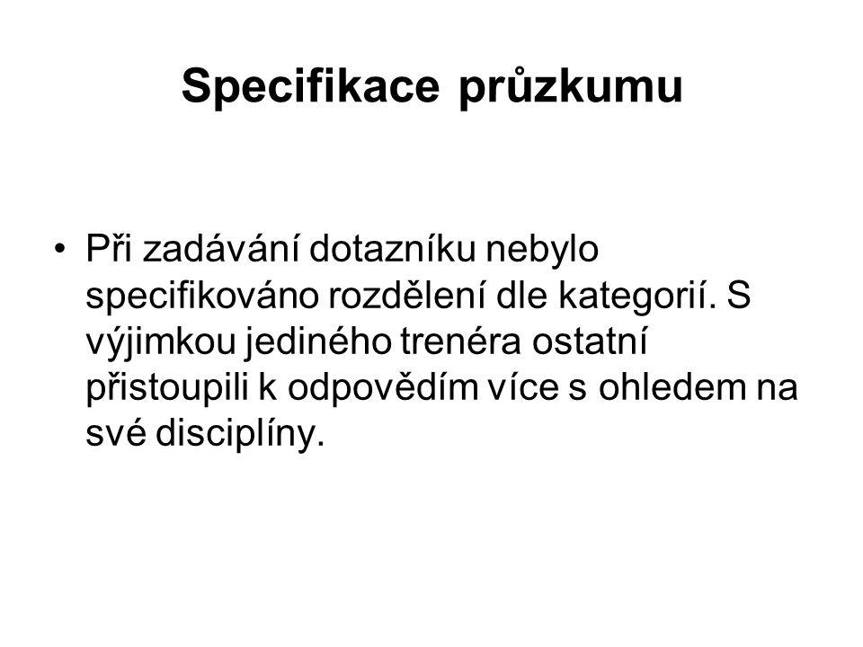 Specifikace průzkumu