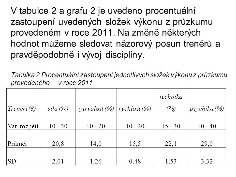 V tabulce 2 a grafu 2 je uvedeno procentuální zastoupení uvedených složek výkonu z průzkumu provedeném v roce 2011. Na změně některých hodnot můžeme sledovat názorový posun trenérů a pravděpodobně i vývoj disciplíny. Tabulka 2 Procentuální zastoupení jednotlivých složek výkonu z průzkumu provedeného v roce 2011