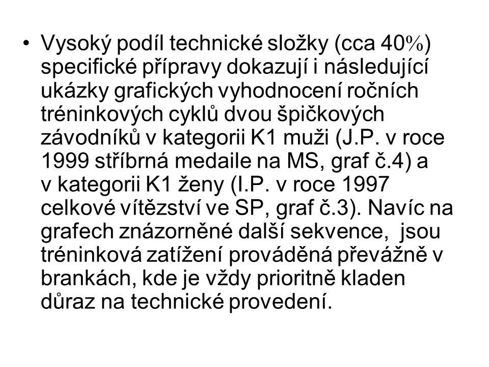 Vysoký podíl technické složky (cca 40) specifické přípravy dokazují i následující ukázky grafických vyhodnocení ročních tréninkových cyklů dvou špičkových závodníků v kategorii K1 muži (J.P.