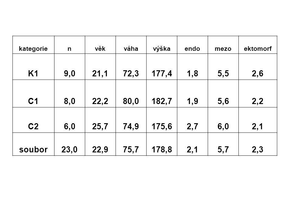 kategorie n. věk. váha. výška. endo. mezo. ektomorf. K1. 9,0. 21,1. 72,3. 177,4. 1,8. 5,5.