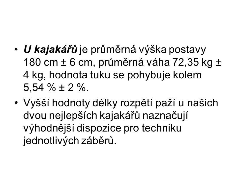 U kajakářů je průměrná výška postavy 180 cm ± 6 cm, průměrná váha 72,35 kg ± 4 kg, hodnota tuku se pohybuje kolem 5,54 % ± 2 %.