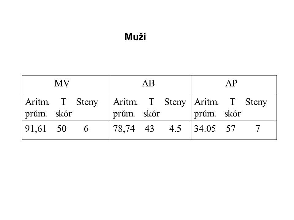 Muži MV. AB. AP. Aritm. T Steny. prům. skór. 91,61 50 6. 78,74 43 4.5.