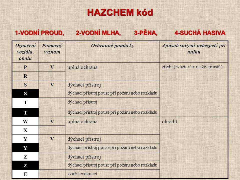 HAZCHEM kód 1-VODNÍ PROUD, 2-VODNÍ MLHA, 3-PĚNA, 4-SUCHÁ HASIVA