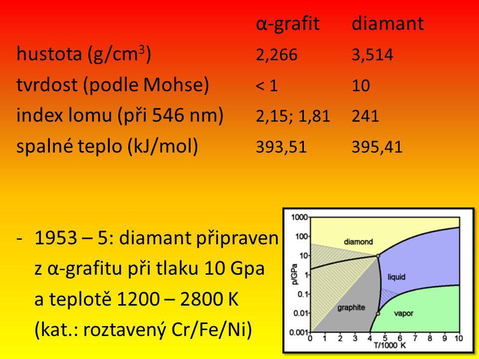 α-grafit diamant hustota (g/cm3) 2,266 3,514. tvrdost (podle Mohse) < 1 10. index lomu (při 546 nm) 2,15; 1,81 241.