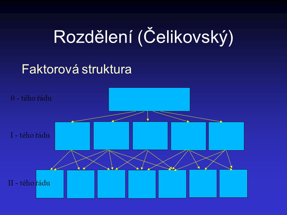 Rozdělení (Čelikovský)