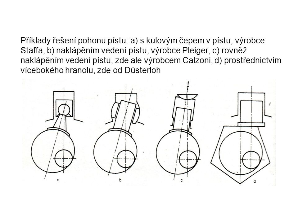 Příklady řešení pohonu pístu: a) s kulovým čepem v pístu, výrobce Staffa, b) naklápěním vedení pístu, výrobce Pleiger, c) rovněž naklápěním vedení pístu, zde ale výrobcem Calzoni, d) prostřednictvím vícebokého hranolu, zde od Düsterloh