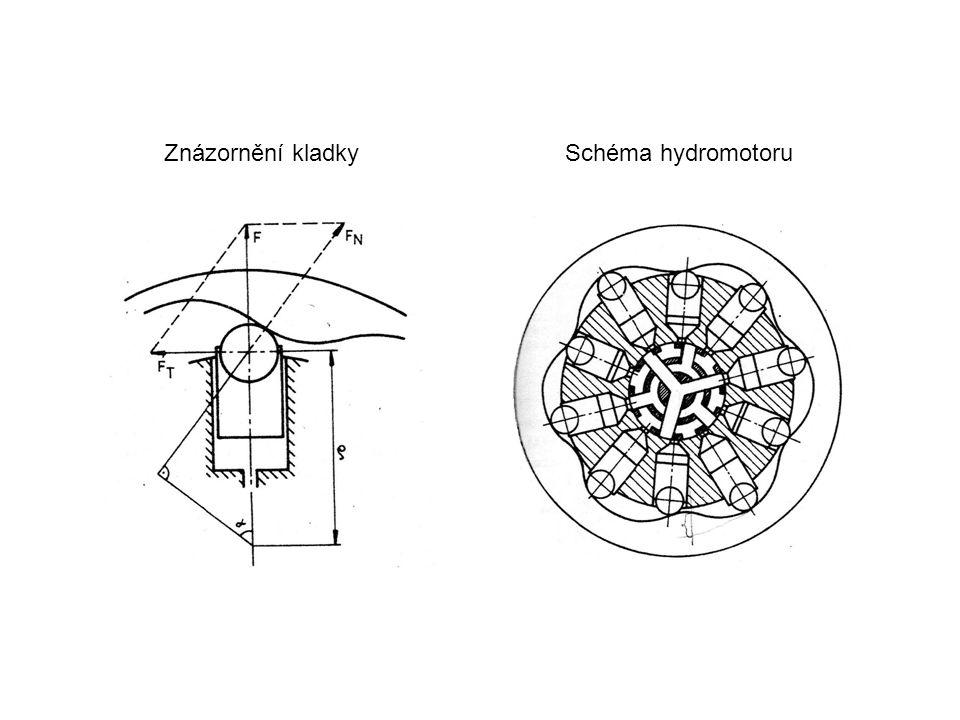 Znázornění kladky Schéma hydromotoru
