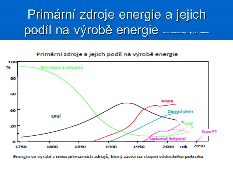 Primární zdroje energie a jejich podíl na výrobě energie JIŘÍČEK I