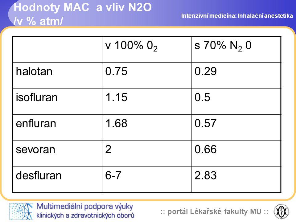 Hodnoty MAC a vliv N2O /v % atm/