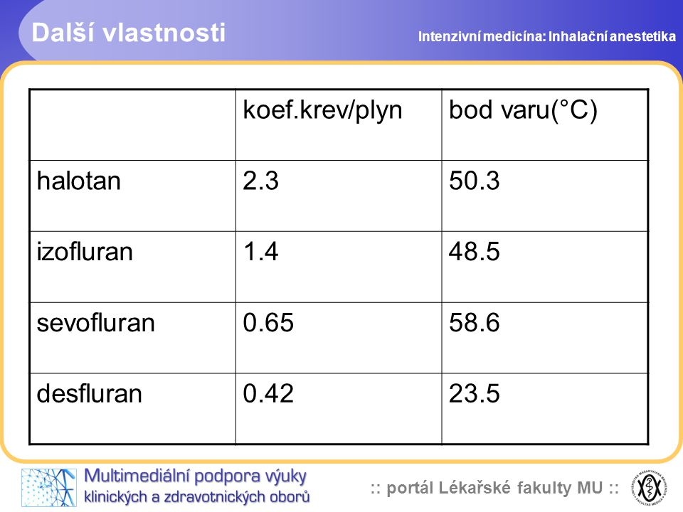 Další vlastnosti koef.krev/plyn bod varu(°C) halotan 2.3 50.3