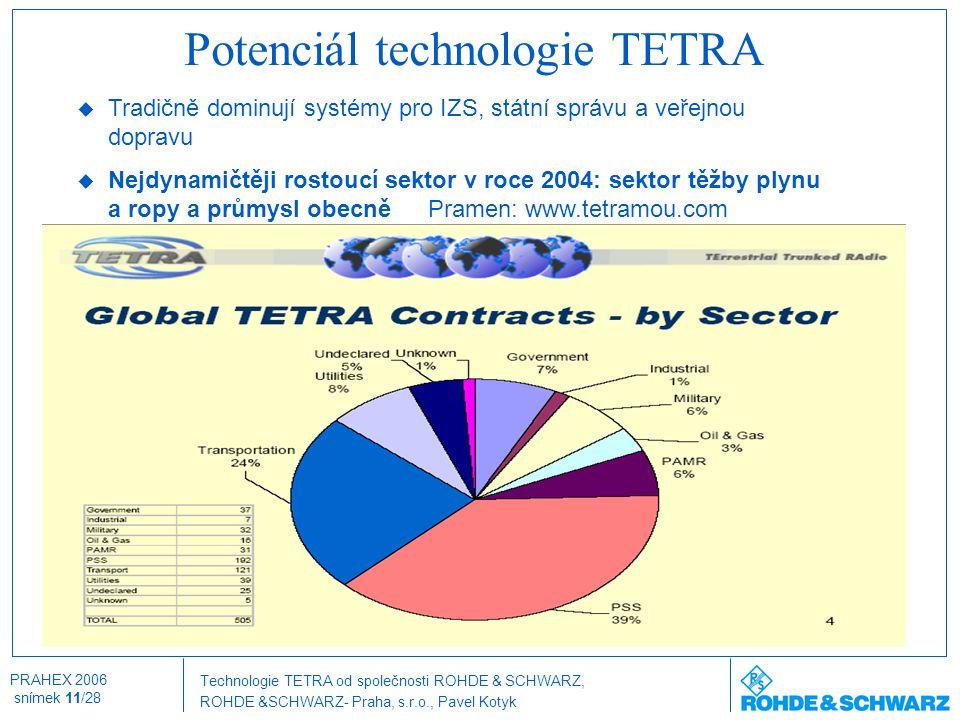 Potenciál technologie TETRA