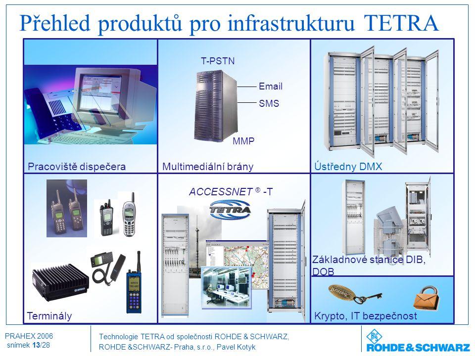 Přehled produktů pro infrastrukturu TETRA