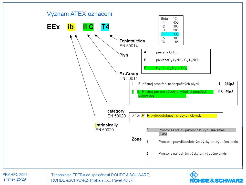 EEx ib II C T4 Význam ATEX označení Teplotní třída EN 50014 Plyn