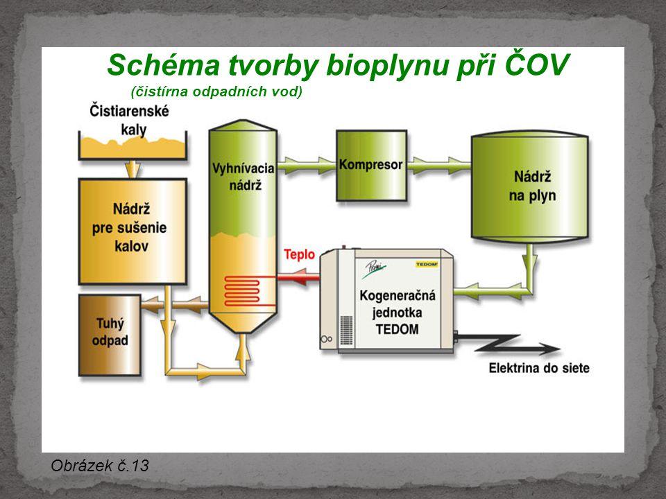 Schéma tvorby bioplynu při ČOV (čistírna odpadních vod)