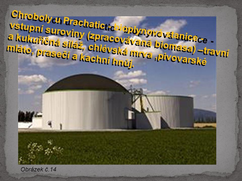 Chrobolech u Prachatic - bioplynová stanice - vstupní suroviny (zpracovávaná biomasa) –travní a kukuřičná siláž, chlévská mrva ,pivovarské mláto, prasečí a kachní hnůj.