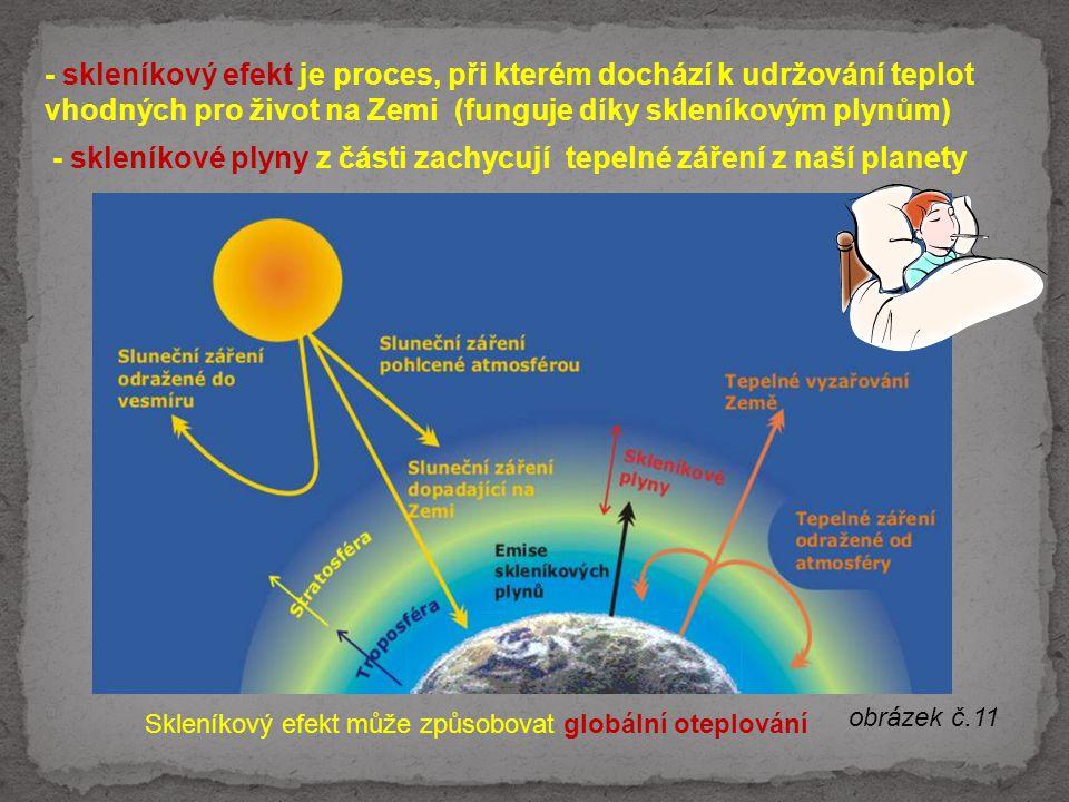 - skleníkové plyny z části zachycují tepelné záření z naší planety