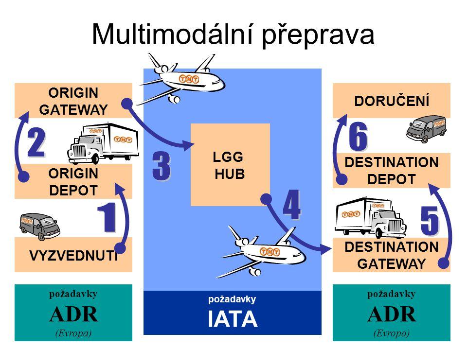 Multimodální přeprava