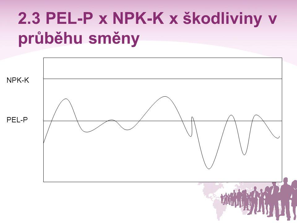 2.3 PEL-P x NPK-K x škodliviny v průběhu směny