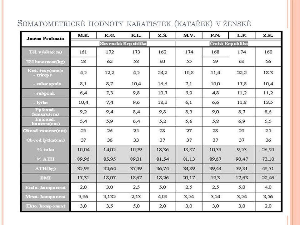 Somatometrické hodnoty karatistek (katařek) v ženské kategorii v ČR a SR