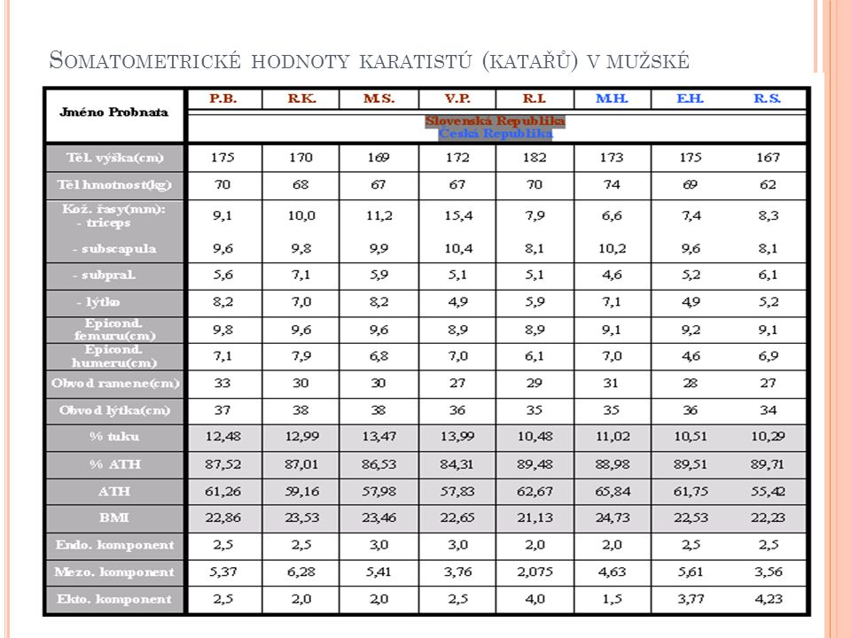 Somatometrické hodnoty karatistú (katařů) v mužské kategorii v ČR a SR