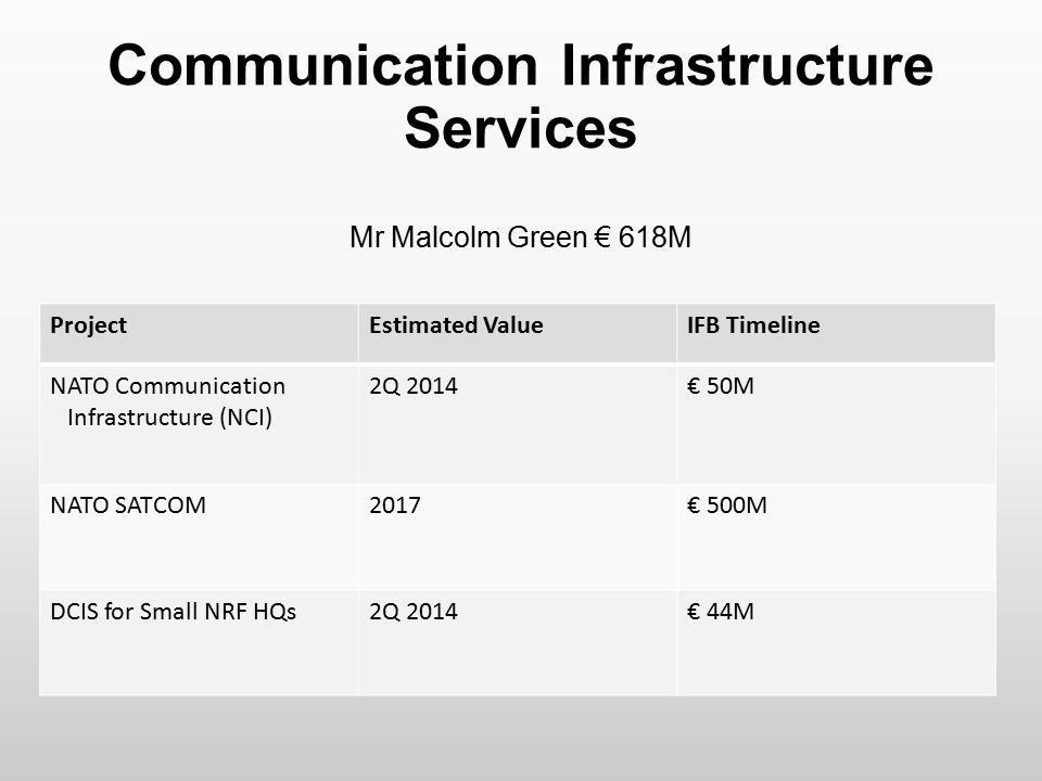 Communication Infrastructure Services Mr Malcolm Green € 618M