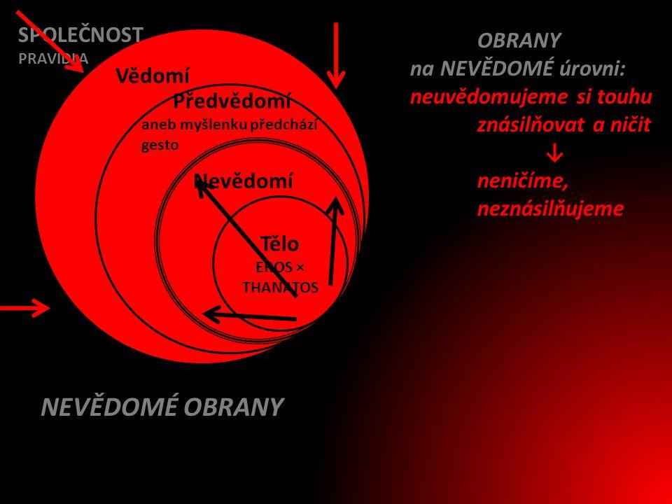 NEVĚDOMÉ OBRANY SPOLEČNOST OBRANY na NEVĚDOMÉ úrovni: Vědomí