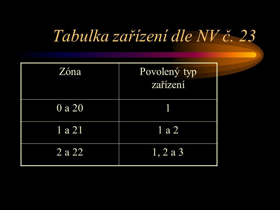Tabulka zařízení dle NV č. 23