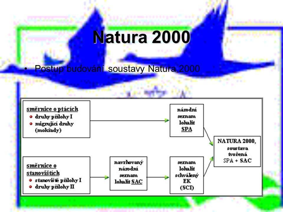 Natura 2000 Postup budování soustavy Natura 2000