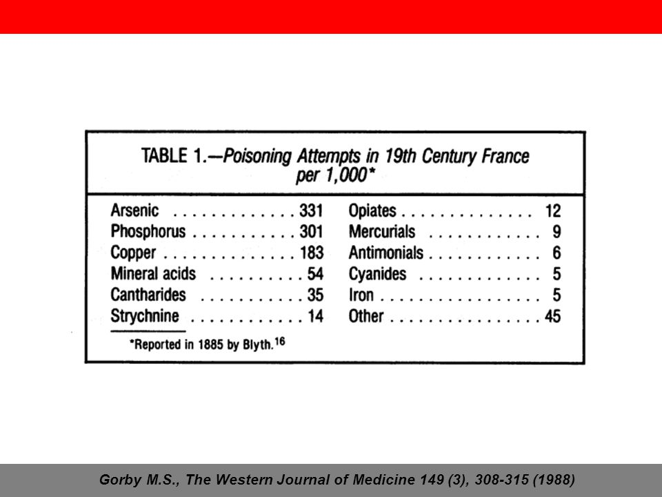 Gorby M.S., The Western Journal of Medicine 149 (3), 308-315 (1988)