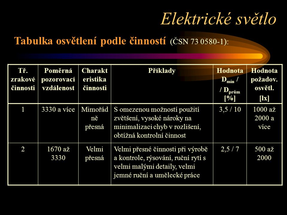 Elektrické světlo Tabulka osvětlení podle činností (ČSN 73 0580-1):