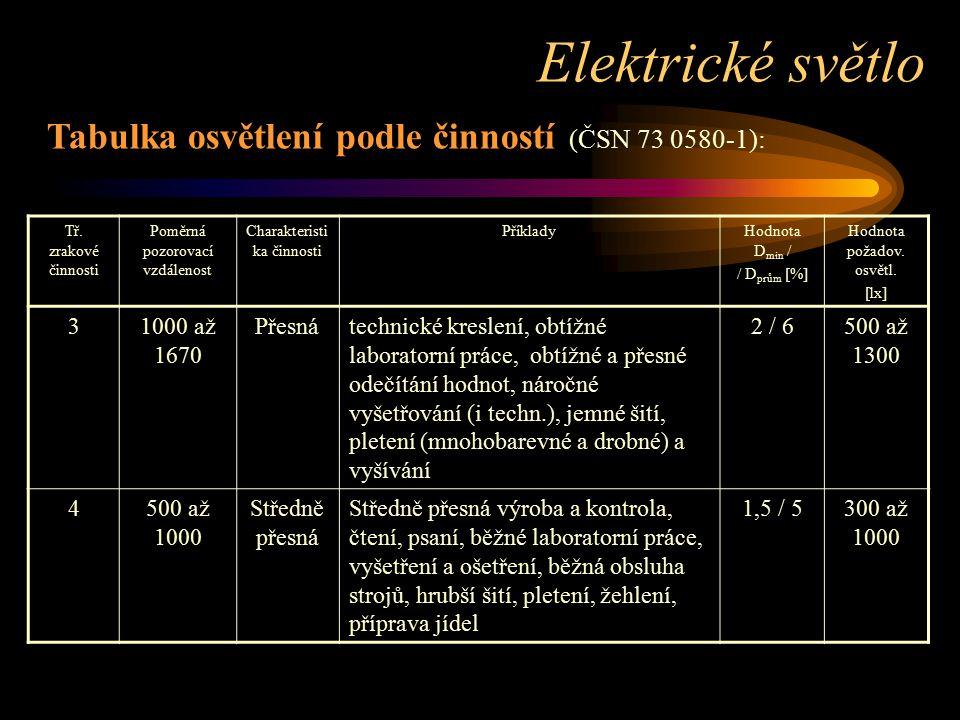 Elektrické světlo Tabulka osvětlení podle činností (ČSN 73 0580-1): 3