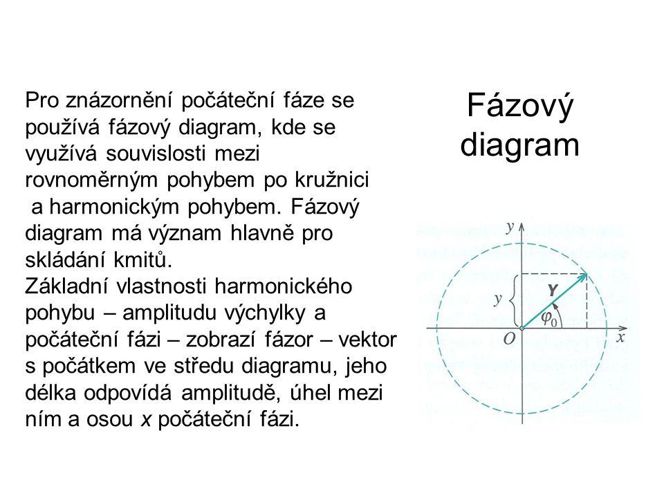 Pro znázornění počáteční fáze se používá fázový diagram, kde se využívá souvislosti mezi rovnoměrným pohybem po kružnici a harmonickým pohybem. Fázový diagram má význam hlavně pro skládání kmitů. Základní vlastnosti harmonického pohybu – amplitudu výchylky a počáteční fázi – zobrazí fázor – vektor s počátkem ve středu diagramu, jeho délka odpovídá amplitudě, úhel mezi ním a osou x počáteční fázi.
