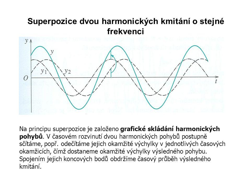 Superpozice dvou harmonických kmitání o stejné frekvenci