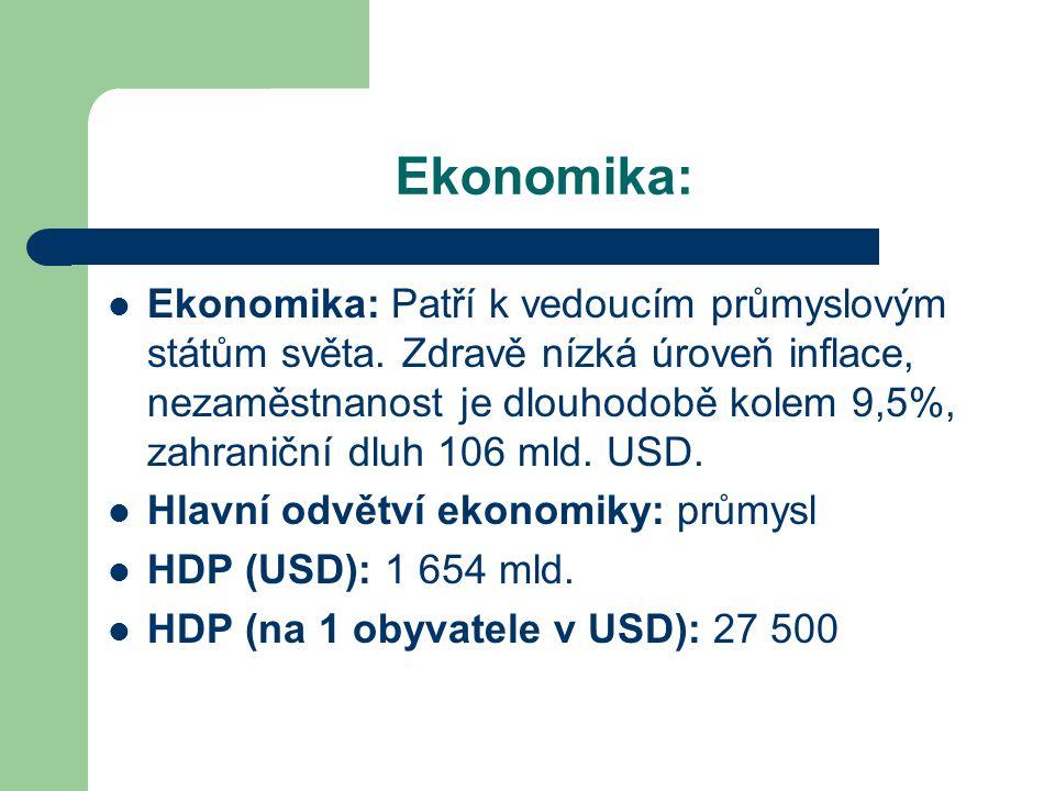 Ekonomika: