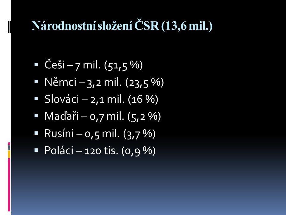 Národnostní složení ČSR (13,6 mil.)